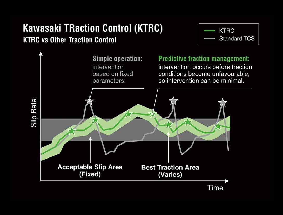 KTRC (Kiểm soát lực kéo của Kawasaki)