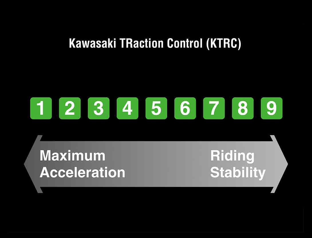 KTRC (KAWASAKI TRACTION CONTROL)