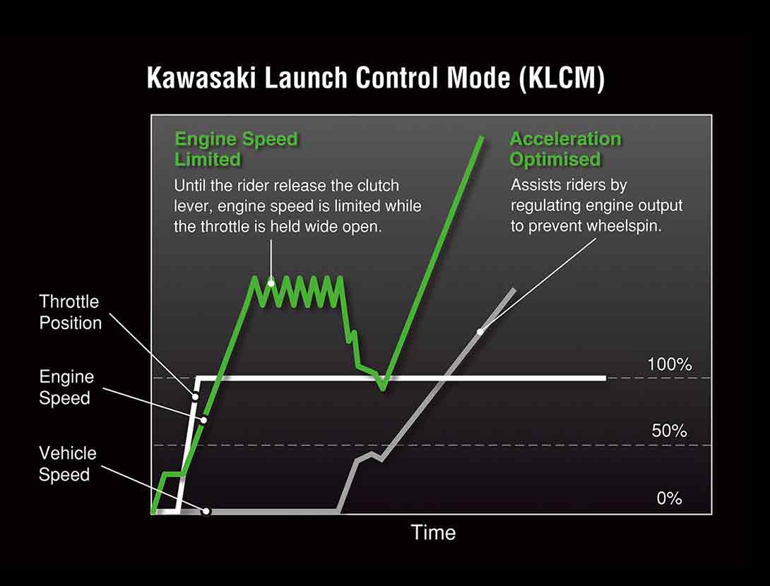 KLCM (KAWASAKI LAUNCH CONTROL MODE)